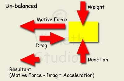 Forces Example images